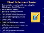 diesel difference charter