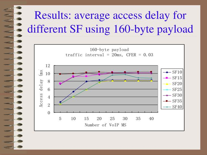 Results: average access delay for different SF using 160-byte payload