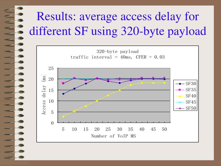 Results: average access delay for different SF using 320-byte payload