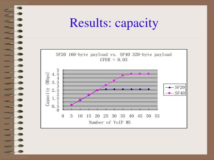 Results: capacity
