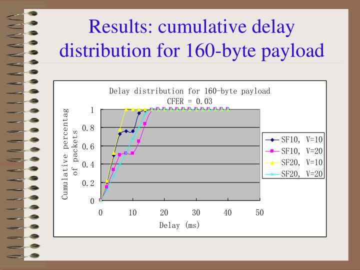 Results: cumulative delay distribution for 160-byte payload