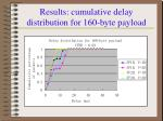 results cumulative delay distribution for 160 byte payload