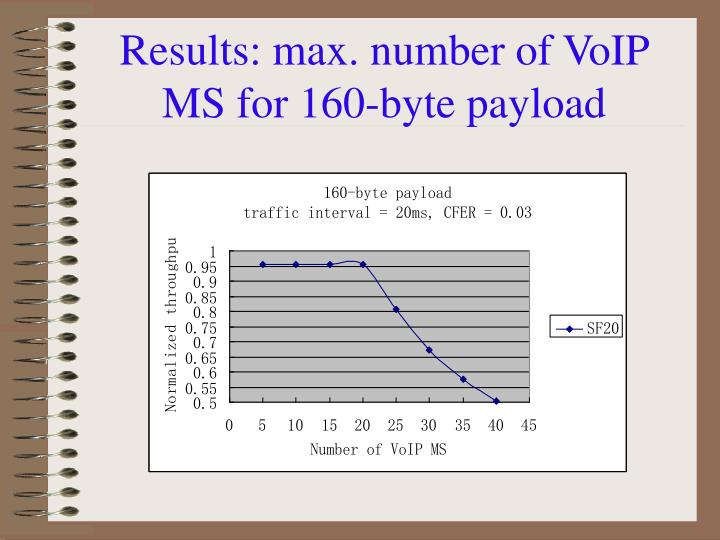 Results: max. number of VoIP MS for 160-byte payload
