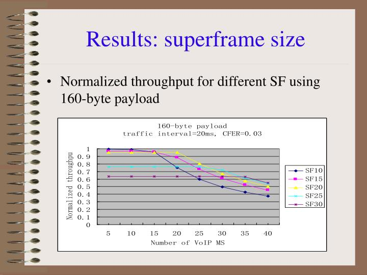 Results: superframe size