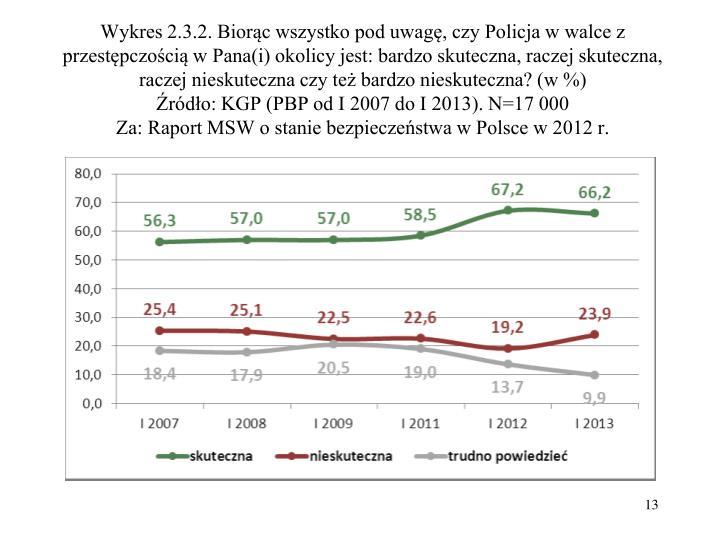 Wykres 2.3.2. Biorąc wszystko pod uwagę, czy Policja w walce z przestępczością w Pana(i) okolicy jest: bardzo skuteczna, raczej skuteczna, raczej nieskuteczna czy też bardzo nieskuteczna? (w %)