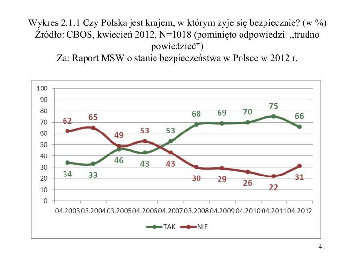 Wykres 2.1.1 Czy Polska jest krajem, w którym żyje się bezpiecznie? (w %)