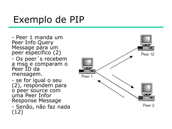 Exemplo de PIP