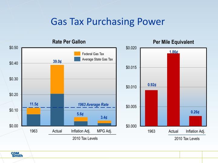 Gas Tax Purchasing Power