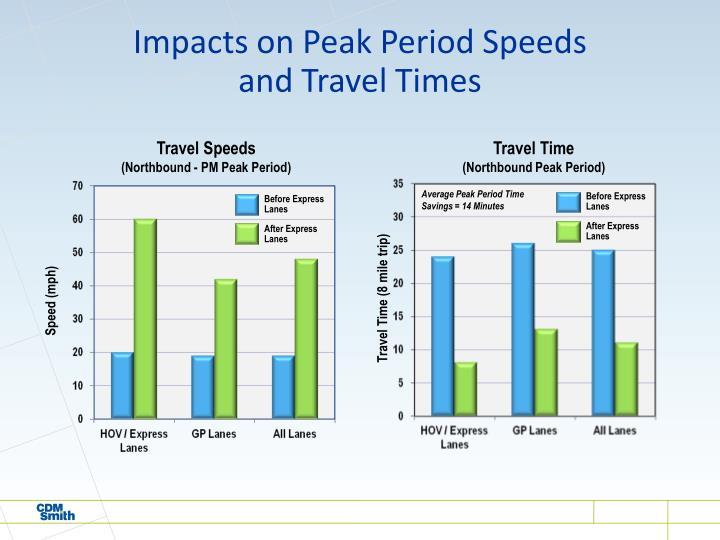 Impacts on Peak Period Speeds