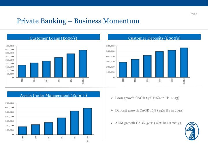 Private Banking – Business Momentum