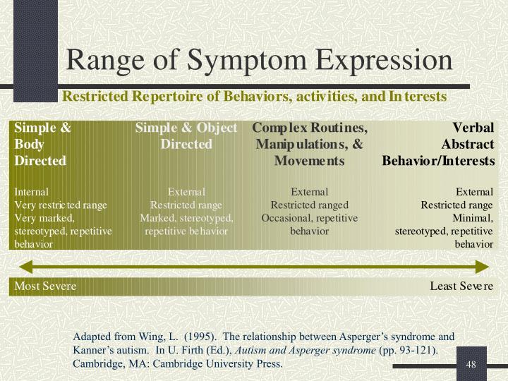 Range of Symptom Expression