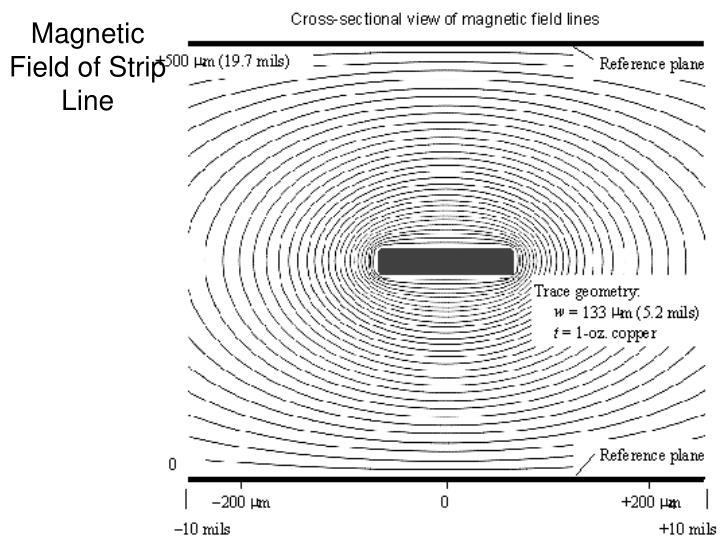 Magnetic Field of Strip Line