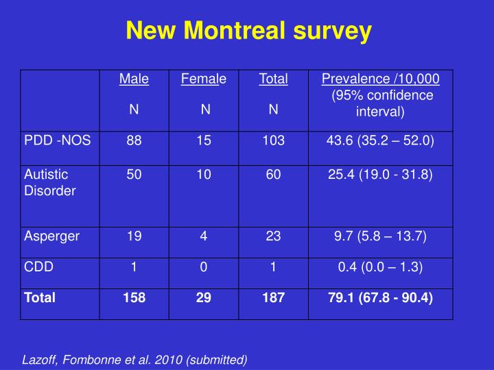 New Montreal survey