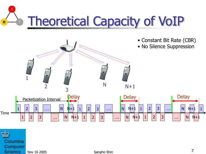 Theoretical Capacity of VoIP