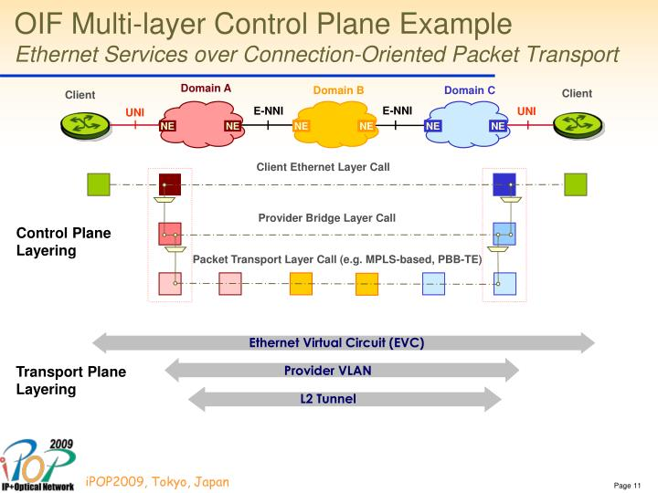 OIF Multi-layer Control Plane Example