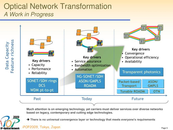 Optical Network Transformation