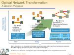 optical network transformation a work in progress