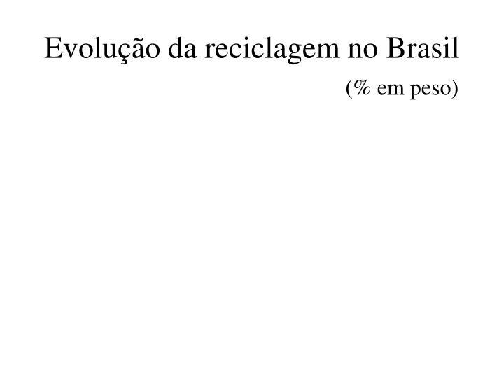 Evolução da reciclagem no Brasil