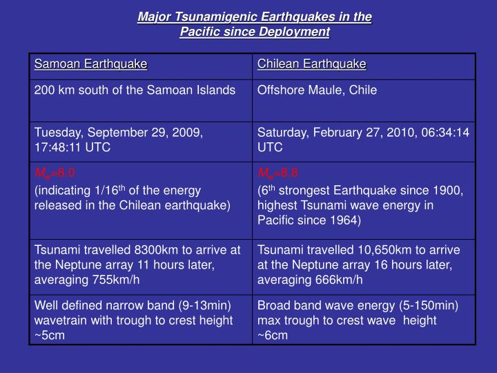 Major Tsunamigenic Earthquakes in the Pacific since Deployment