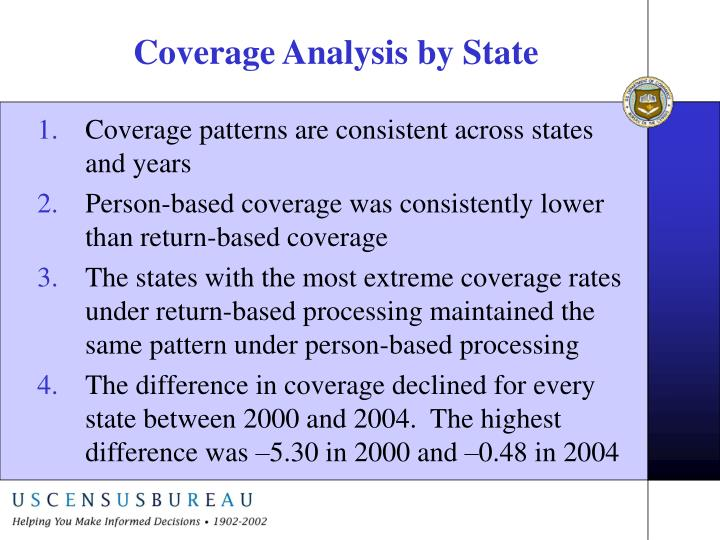 Coverage Analysis by State