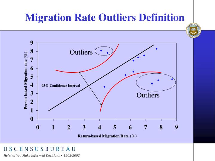Migration Rate Outliers Definition