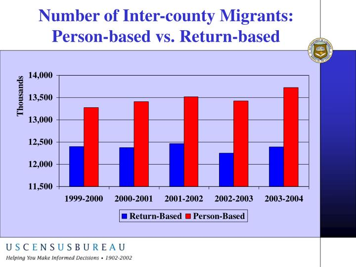 Number of Inter-county Migrants: