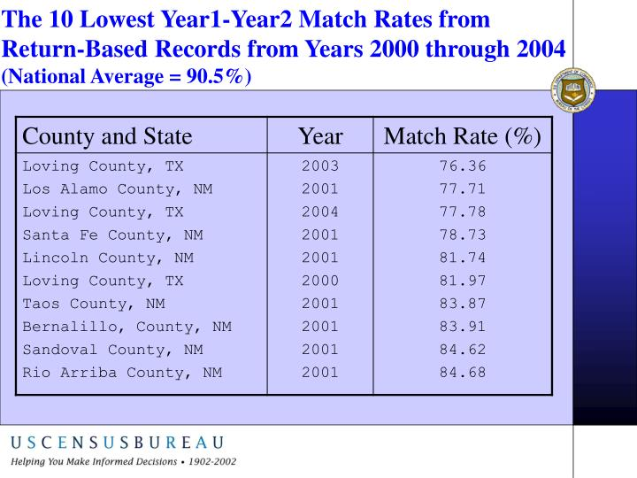 The 10 Lowest Year1-Year2 Match Rates from Return-Based Records from Years 2000 through 2004