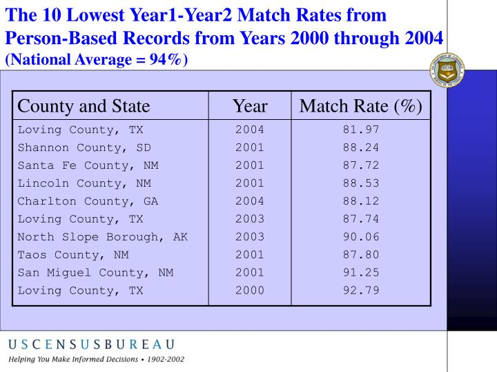 The 10 Lowest Year1-Year2 Match Rates from Person-Based Records from Years 2000 through 2004