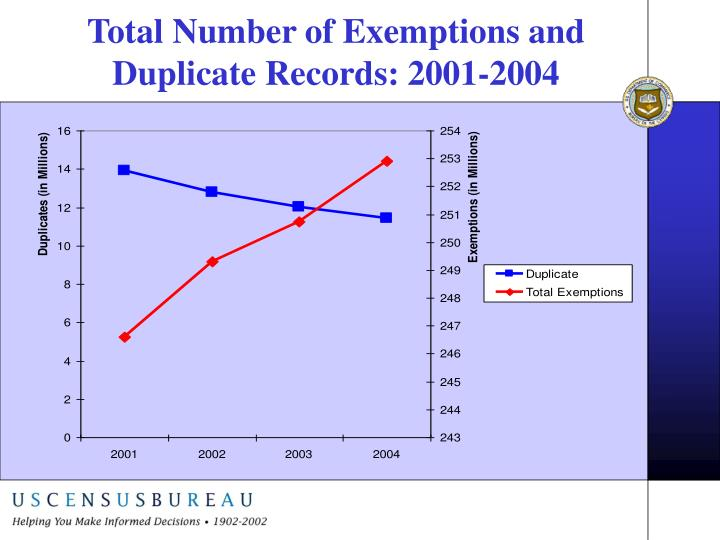 Total Number of Exemptions and Duplicate Records: 2001-2004