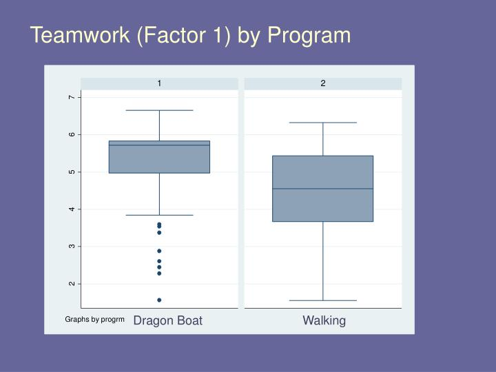 Teamwork (Factor 1) by Program