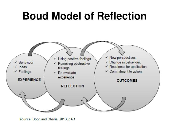 Boud Model of Reflection