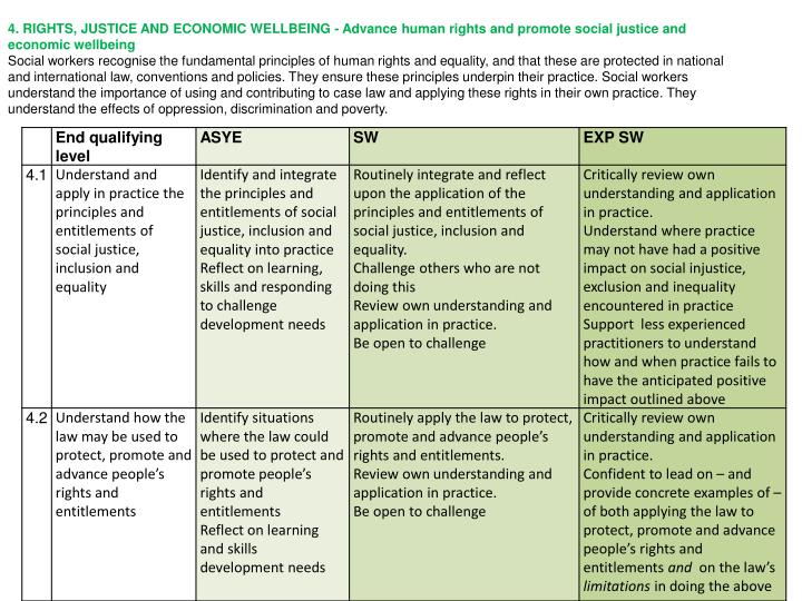 4. RIGHTS, JUSTICE AND ECONOMIC WELLBEING - Advance human rights and promote social justice and economic wellbeing