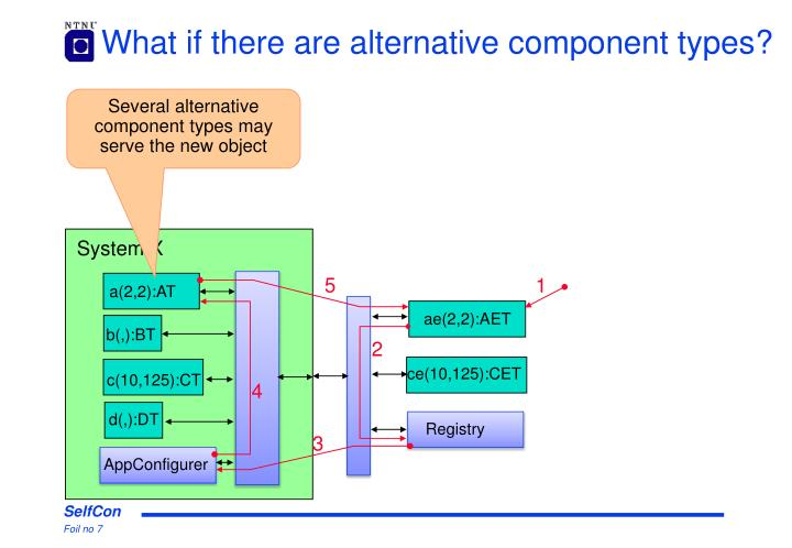 What if there are alternative component types?