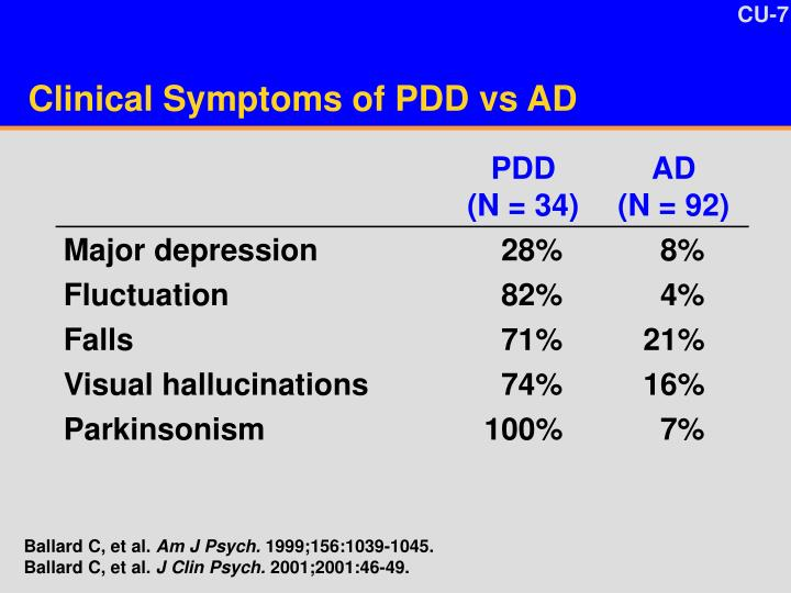Clinical Symptoms of PDD vs AD