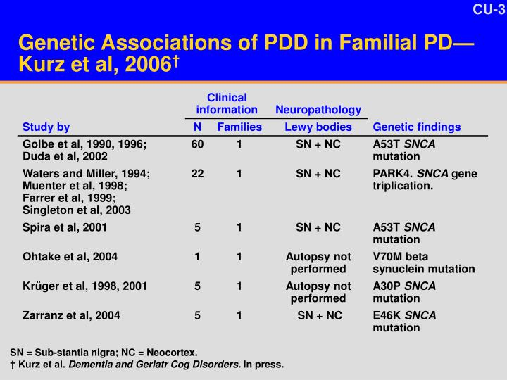 Genetic associations of pdd in familial pd kurz et al 2006