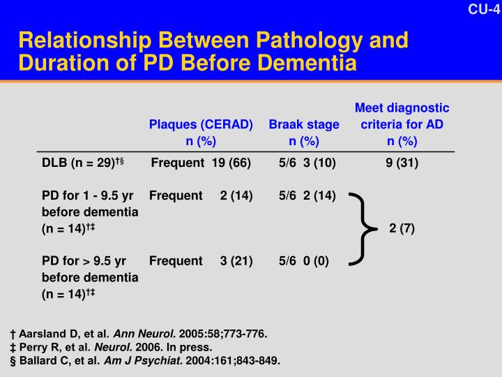 Relationship Between Pathology and Duration of PD Before Dementia