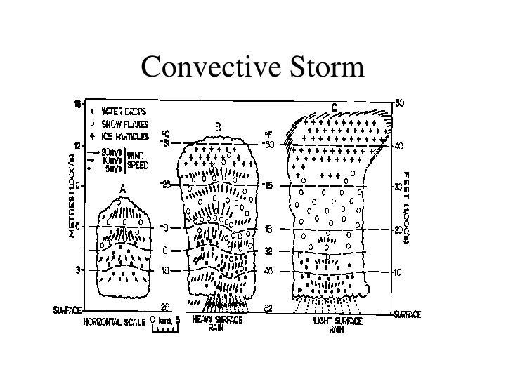 Convective Storm