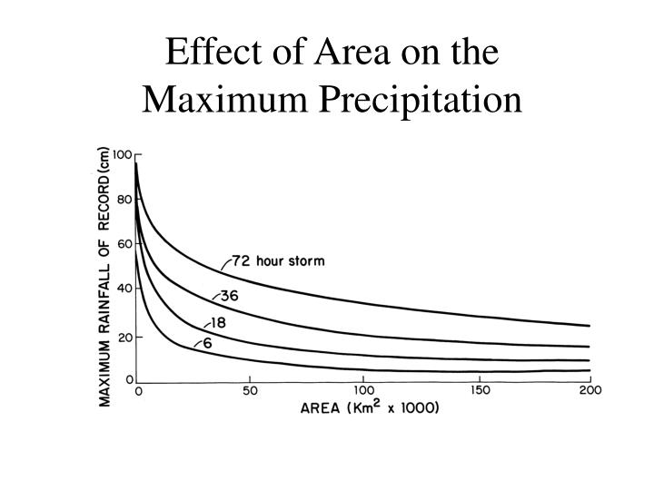 Effect of Area on the
