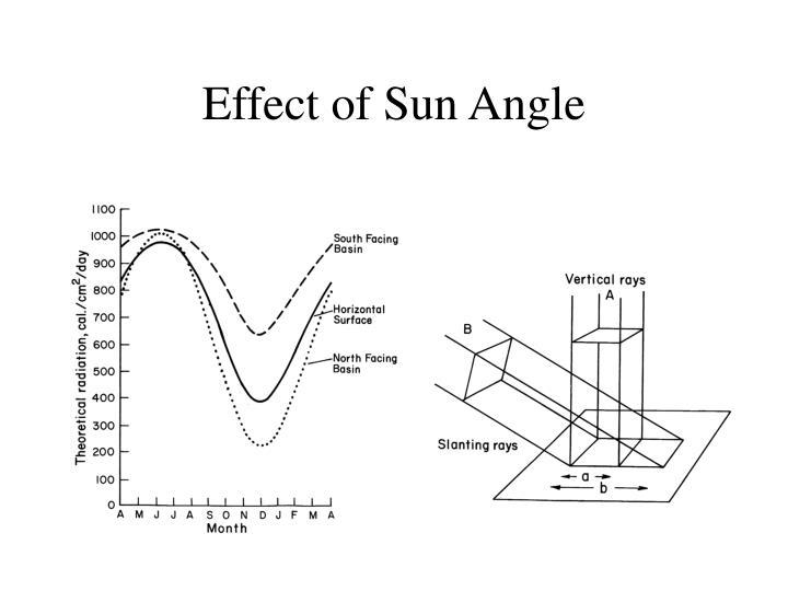 Effect of Sun Angle