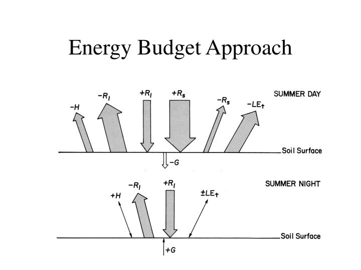 Energy Budget Approach