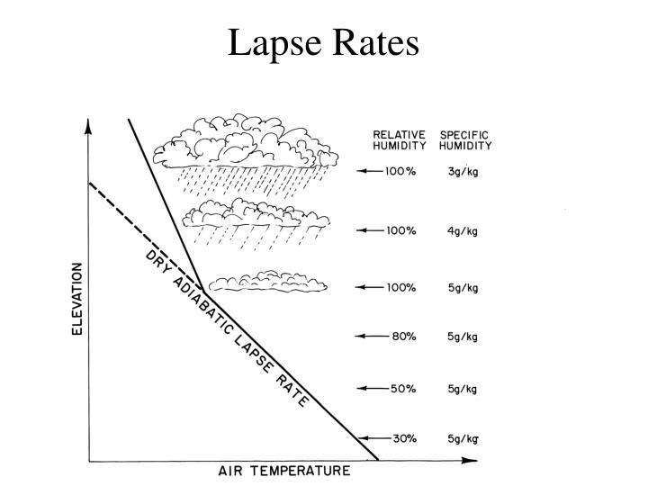 Lapse Rates