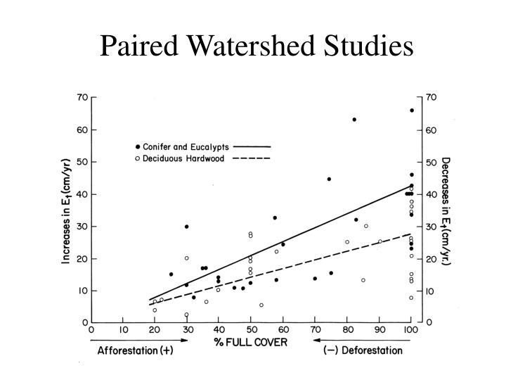 Paired Watershed Studies