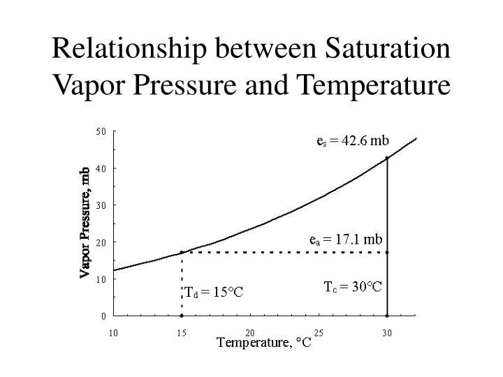 Relationship between Saturation Vapor Pressure and Temperature