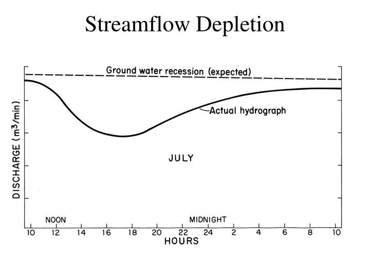 Streamflow Depletion