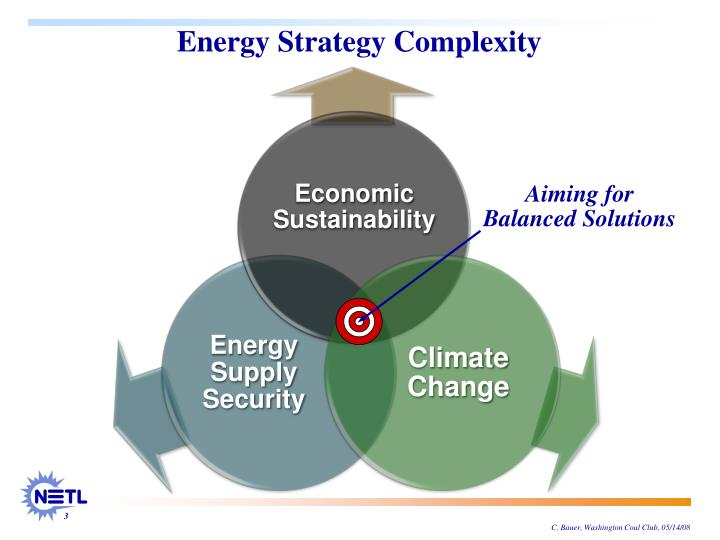 Energy Strategy Complexity