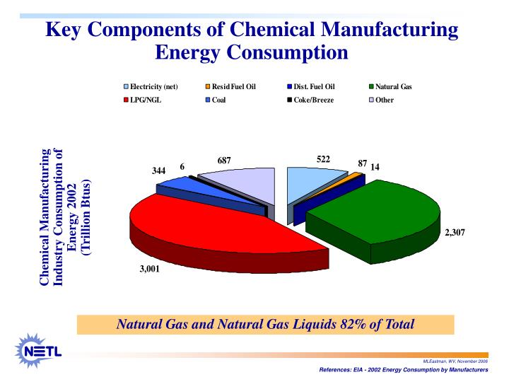 Key Components of Chemical Manufacturing Energy Consumption