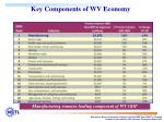 key components of wv economy