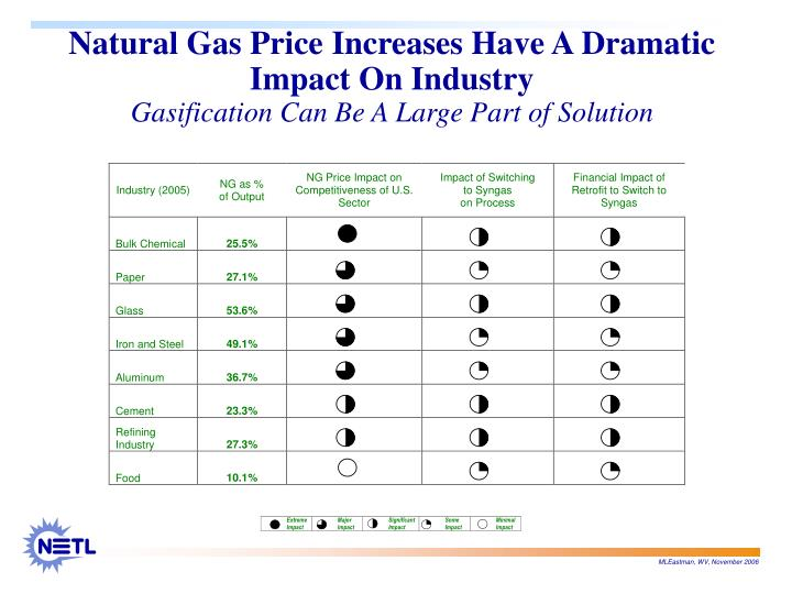 Natural Gas Price Increases Have A Dramatic Impact On Industry