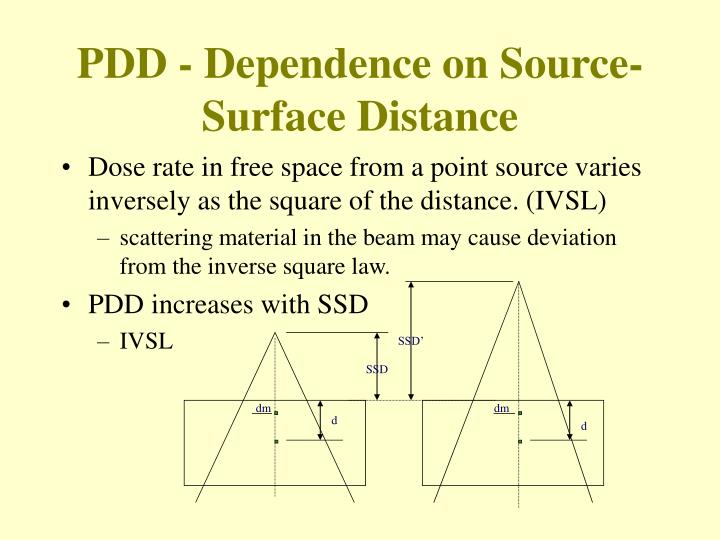 Dose rate in free space from a point source varies inversely as the square of the distance. (IVSL)