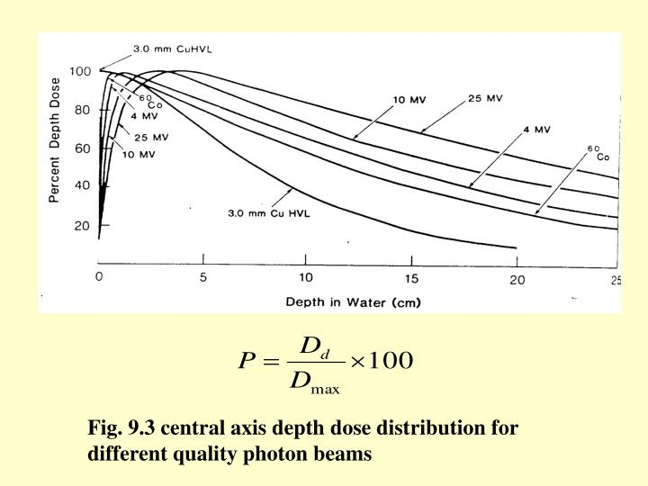 Fig. 9.3 central axis depth dose distribution for different quality photon beams